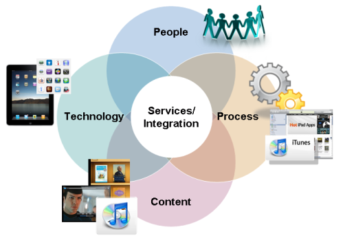 Marketing solution platforms