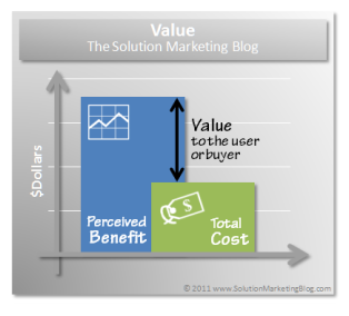 Value is equal to the difference between perceived benefit and total cost