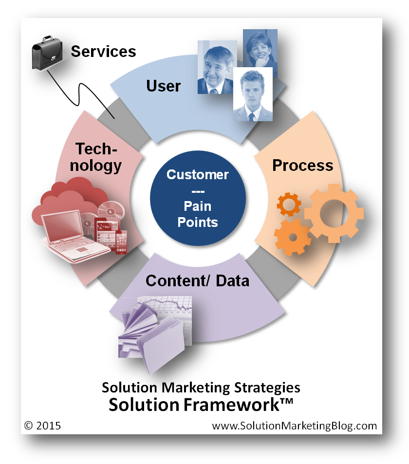 uber   the solution marketing blog