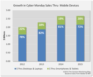 mobile-growth-solution-marketing-blog