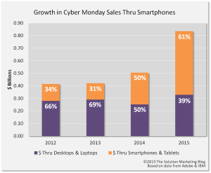 smartphone-growth-solution-marketing-blog